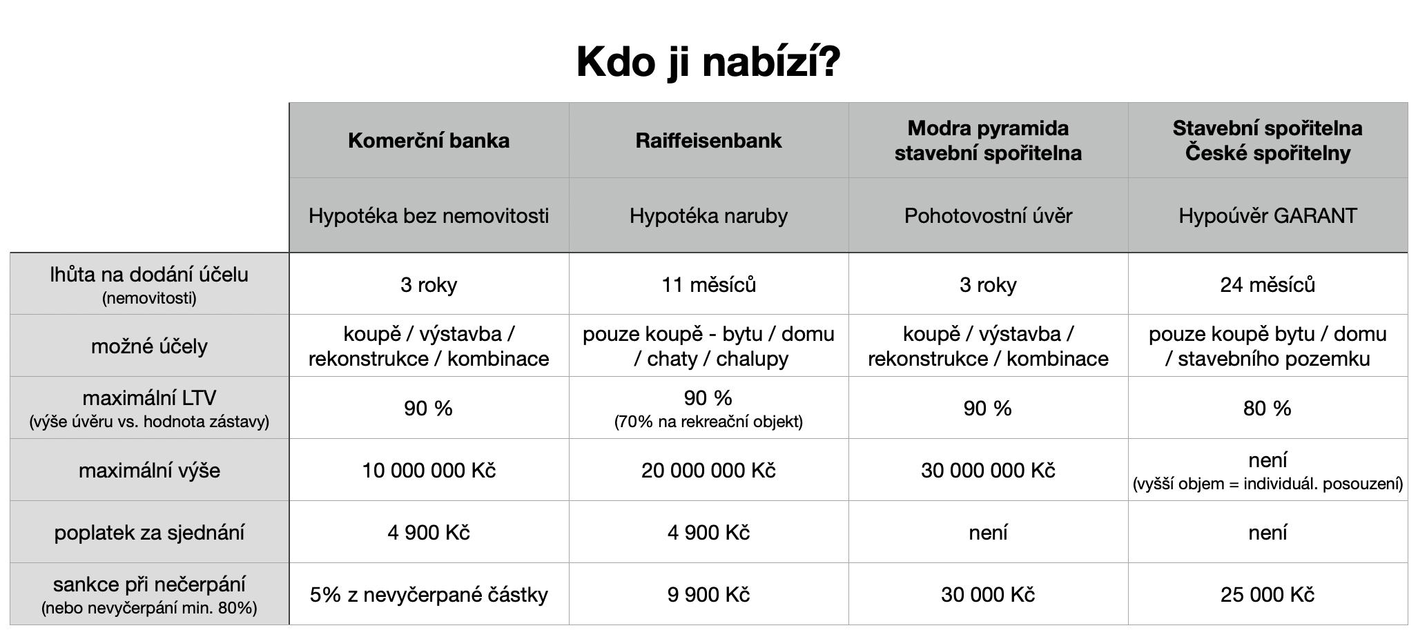 Hypotéka bez nemovitosti - tabulka